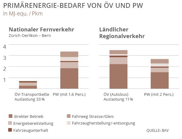 Die Grafik zeigt den Primärenergie-Bedarf von ÖV und Personenwagen im nationalen Fernverkehr und im ländlichen Regionalverkehr.