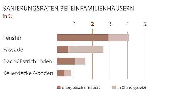 Die Grafik zeigt die jährliche Sanierungsrate für verschiedene Bauteile.